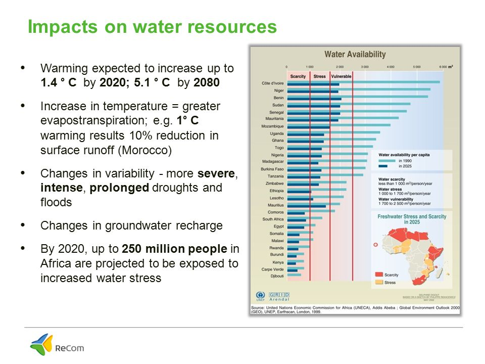 Impacts on water resources Warming expected to increase up to 1.4 ° C by 2020; 5.1 ° C by 2080 Increase in temperature = greater evapostranspiration; e.g.