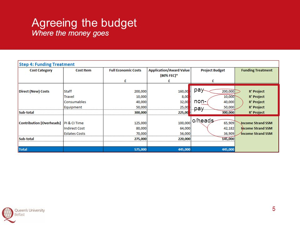 5 Agreeing the budget Where the money goes pay non- pay o/heads