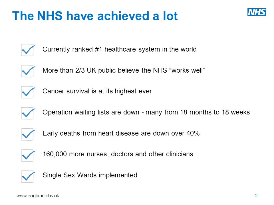 The NHS have achieved a lot Currently ranked #1 healthcare system in the world More than 2/3 UK public believe the NHS works well Cancer survival is at its highest ever Operation waiting lists are down - many from 18 months to 18 weeks Early deaths from heart disease are down over 40% 160,000 more nurses, doctors and other clinicians Single Sex Wards implemented 2