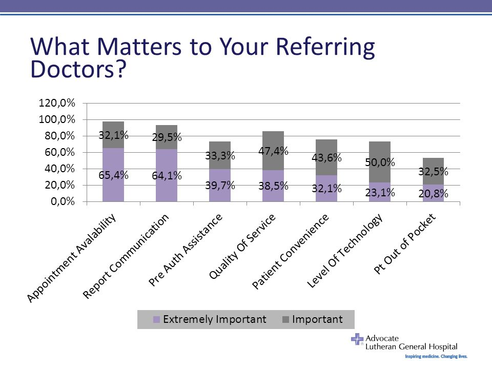 What Matters to Your Referring Doctors