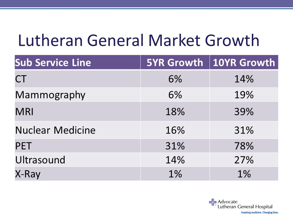 Lutheran General Market Growth Sub Service Line5YR Growth10YR Growth CT6%14% Mammography6%19% MRI18%39% Nuclear Medicine16%31% PET31%78% Ultrasound14%27% X-Ray1%