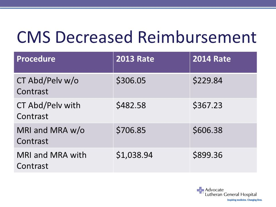 CMS Decreased Reimbursement Procedure2013 Rate2014 Rate CT Abd/Pelv w/o Contrast $306.05$229.84 CT Abd/Pelv with Contrast $482.58$367.23 MRI and MRA w/o Contrast $706.85$606.38 MRI and MRA with Contrast $1,038.94$899.36