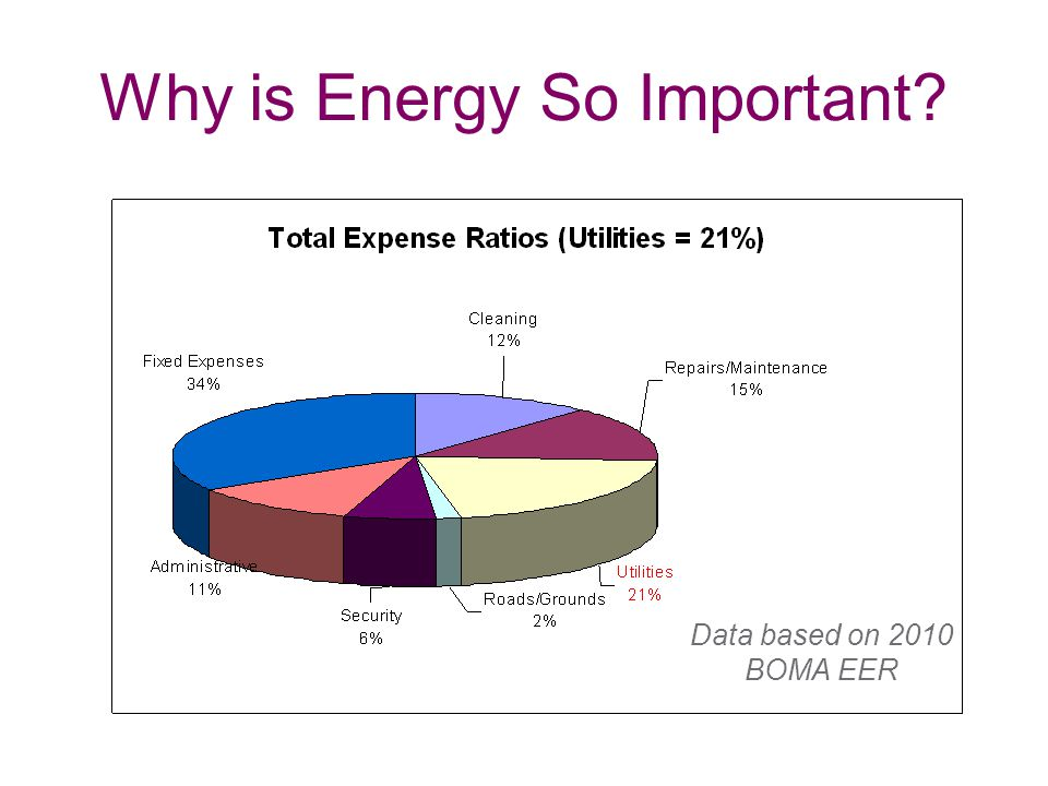 Why is Energy So Important Data based on 2010 BOMA EER