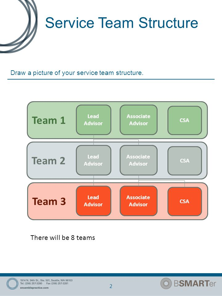 Service Team Structure 3 We have created a team structure.
