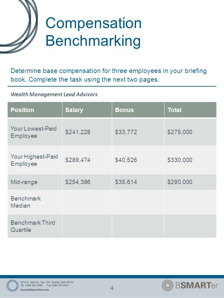 Compensation Benchmarking 5 Address dramatic salary disparities for Lead advisor and Junior Partner salaries based on: Benchmarking study and market rates for specific roles Tenure with the firm Experience and designations Number of clients and size of assets the advisor is covering Job descriptions and specific roles and responsibilities Clarity on Bonus weightings and factors Make salary a smaller percentage of total compensation and increase bonus opportunity as a percentage of total compensation for Junior Partners and Lead Advisors.