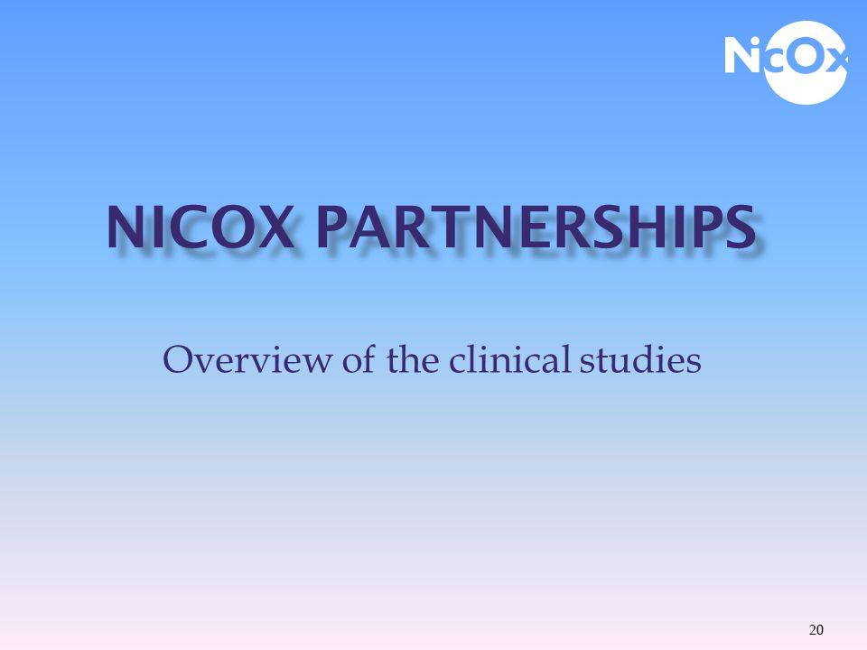 20022005 2007 2008 Phase II AZD3582 NicOx Astra-Zeneca Phase II NCX4016 (AOMI) NicOx Bayer Phase II ongoing by NicOx (Type 2 diabetes) Phase IIa NCX1020 (COPD) NicOx Topigen Phase IIa PF-03187207 NicOx Pfizer 2003 Phase I HCT1026 (Alzheimer) Phase II NCX100 (Portal hypertension) NicOx Axcan Phase III ongoing by NicOx 19