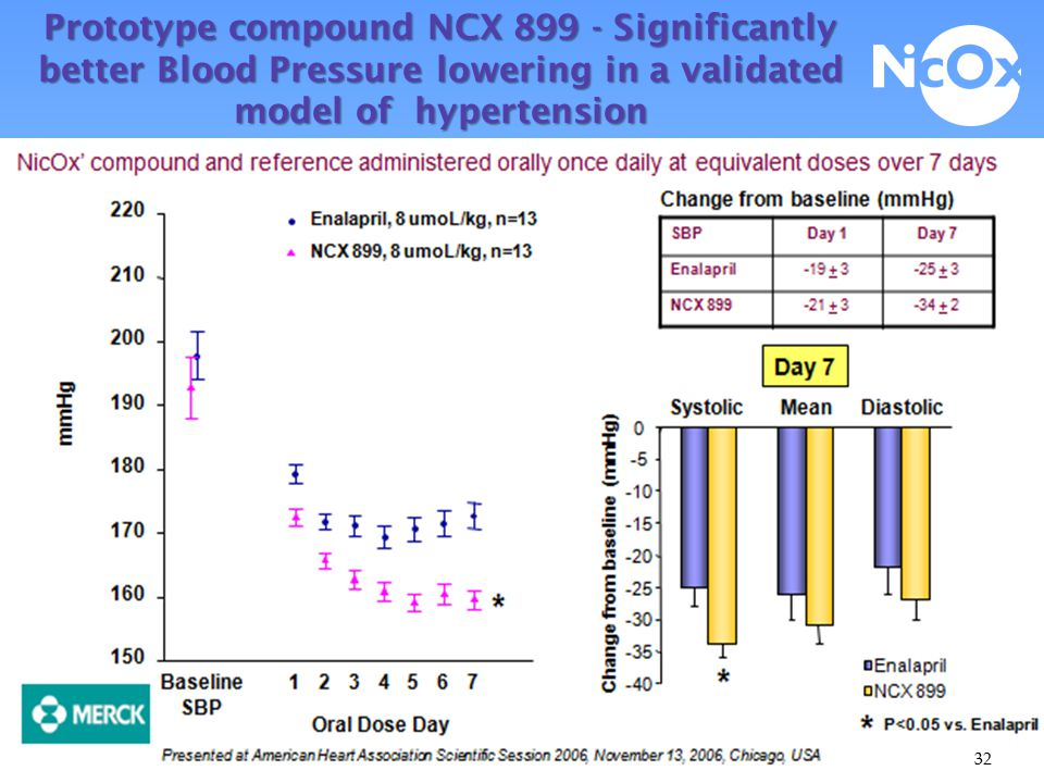 Nitric oxide-donating antihypertensives Hypertension - phase 1b Partnered with Merck & Co., Inc.
