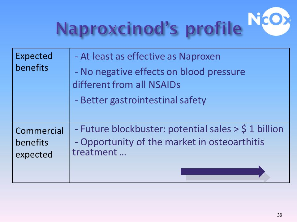 CodeAZD 3582 / HCT 3012 Derived fromNaproxen Structure: NO-Naproxen Class Leading drug of a new class: CINOD (COX Inhibiting Nitric Oxid Donators) Indication  Phase III clinical trials completed  Treatment of the signs and symptoms of osteoarthritis Naproxen Ester linkage NO-donating group 37