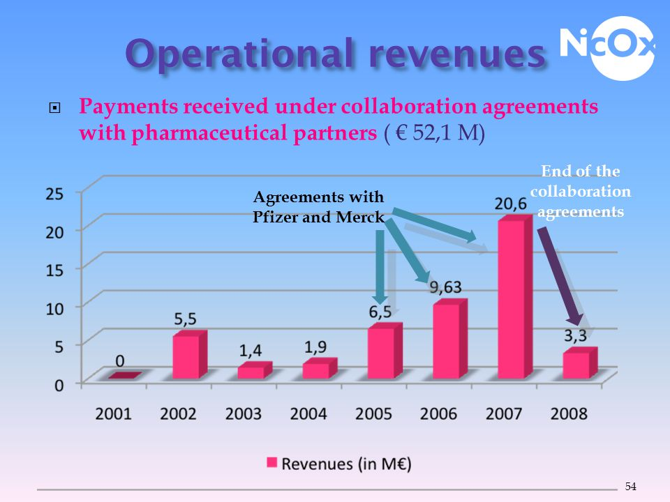  Market revenues:  Initial Public Offering on Euronext Paris: € 33,2 M((November 1999)  Follow-on public offerings: September 2004( € 26 M), May 2006 (€ 45,5 M), February 2007 (€ 130 M).