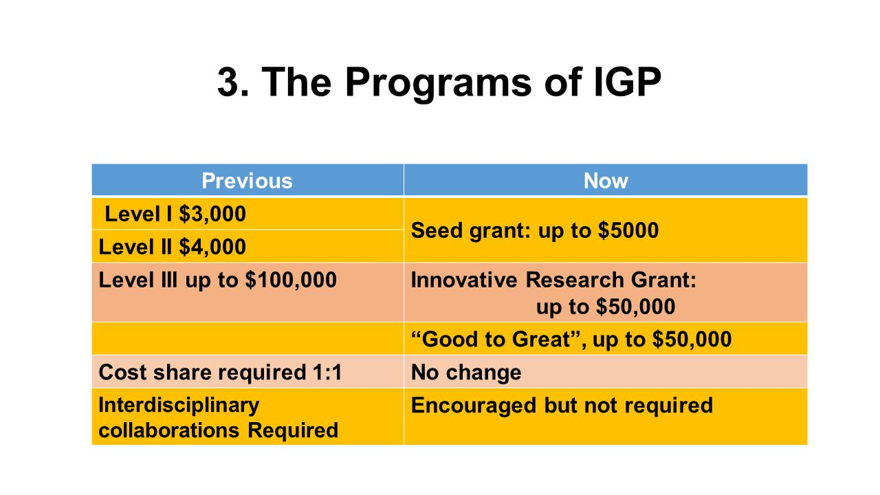3. The Programs of IGP PreviousNow Level I $3,000 Seed grant: up to $5000 Level II $4,000 Level III up to $100,000Innovative Research Grant: up to $50