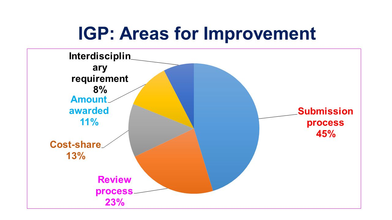 IGP: Areas for Improvement