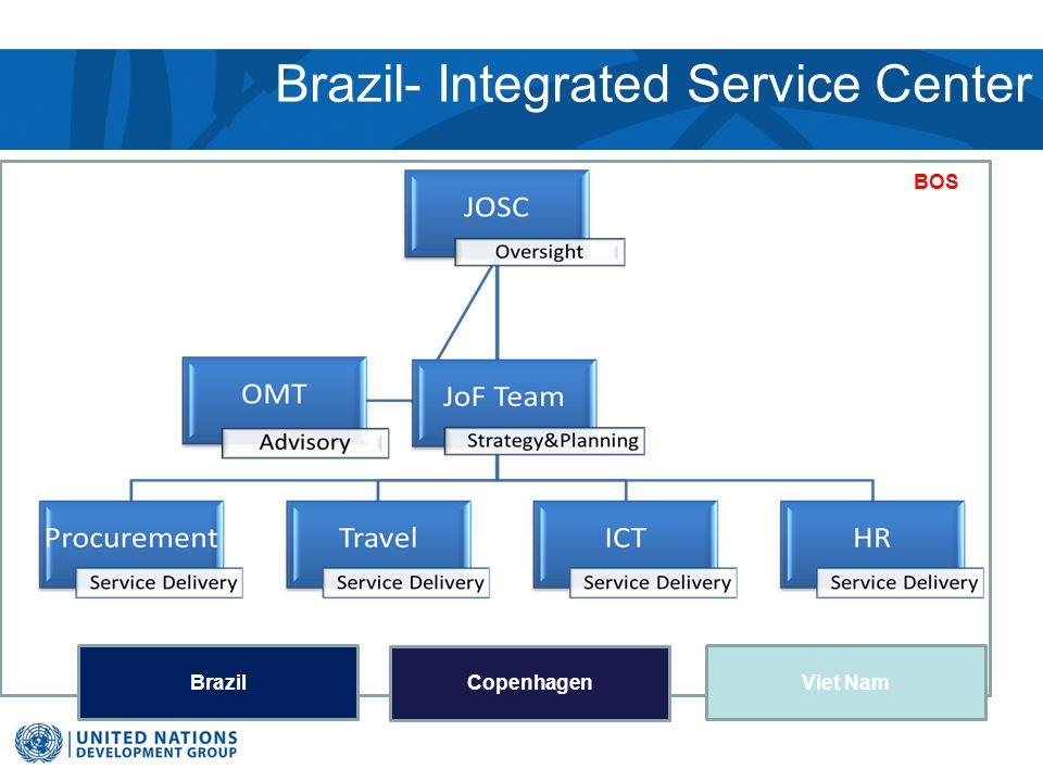 Brazil- Integrated Service Center BOS Brazil Copenhagen Viet Nam