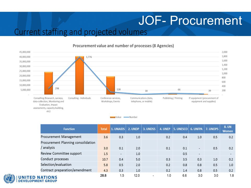 JOF- Procurement