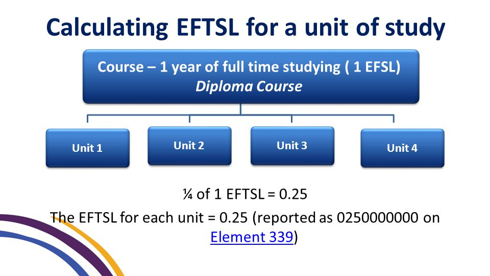 ¼ of 1 EFTSL = 0.25 The EFTSL for each unit = 0.25 (reported as 0250000000 on Element 339) Element 339 Calculating EFTSL for a unit of study Unit 2 Unit 1 Unit 3 Unit 4 Course – 1 year of full time studying ( 1 EFSL) Diploma Course