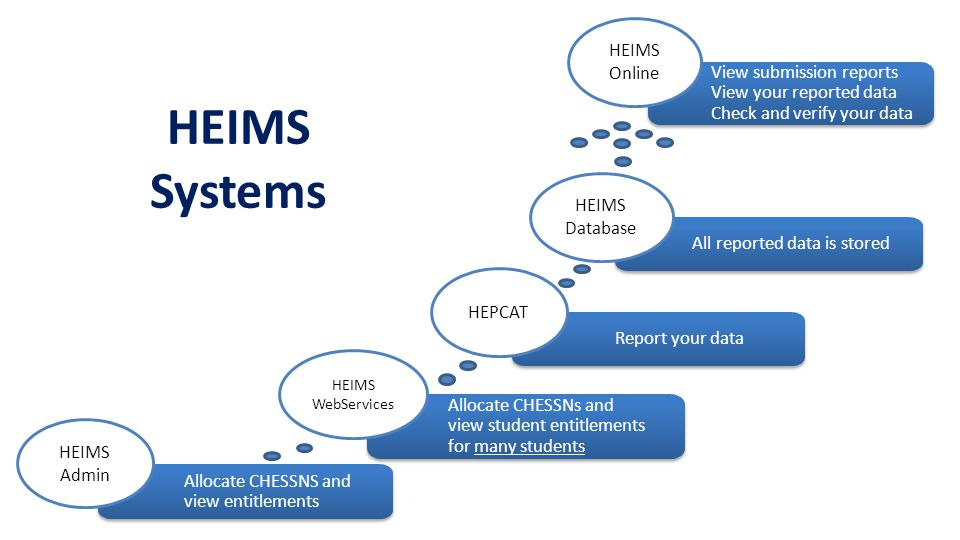 Allocate CHESSNS and view entitlements HEIMS Admin Allocate CHESSNs and view student entitlements for many students HEIMS WebServices HEIMS Systems Re