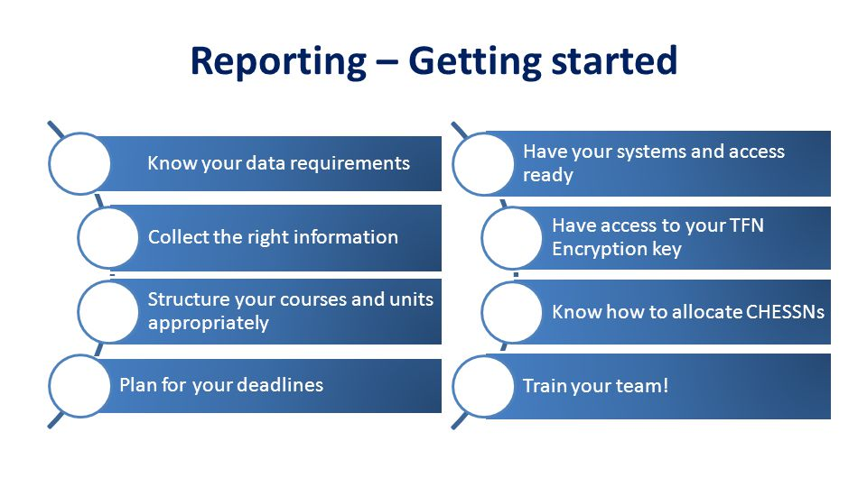 Reporting – Getting started Know your data requirements Collect the right information Structure your courses and units appropriately Plan for your deadlines Have your systems and access ready Have access to your TFN Encryption key Know how to allocate CHESSNs Train your team!