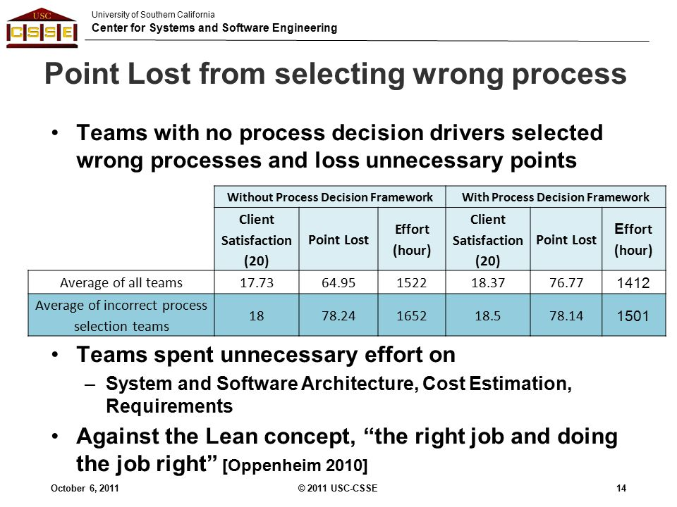 University of Southern California Center for Systems and Software Engineering Point Lost from selecting wrong process Teams with no process decision drivers selected wrong processes and loss unnecessary points Teams spent unnecessary effort on –System and Software Architecture, Cost Estimation, Requirements Against the Lean concept, the right job and doing the job right [Oppenheim 2010] 14 Without Process Decision FrameworkWith Process Decision Framework Client Satisfaction (20) Point Lost Effort (hour) Client Satisfaction (20) Point Lost E ffort (hour) Average of all teams17.7364.95152218.3776.77 1412 Average of incorrect process selection teams 1878.24165218.578.14 1501 October 6, 2011© 2011 USC-CSSE