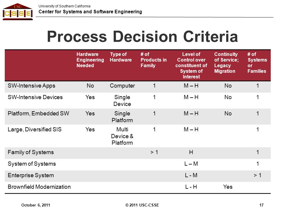 University of Southern California Center for Systems and Software Engineering Process Decision Criteria Hardware Engineering Needed Type of Hardware # of Products in Family Level of Control over constituent of System of Interest Continuity of Service; Legacy Migration # of Systems or Families SW-Intensive AppsNoComputer1M – HNo1 SW-Intensive DevicesYesSingle Device 1M – HNo1 Platform, Embedded SWYesSingle Platform 1M – HNo1 Large, Diversified SISYesMulti Device & Platform 1M – H1 Family of Systems> 1H1 System of SystemsL – M1 Enterprise SystemL - M> 1 Brownfield ModernizationL - HYes October 6, 201117© 2011 USC-CSSE