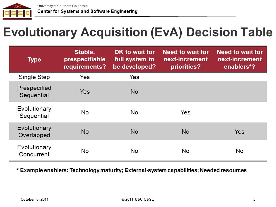 University of Southern California Center for Systems and Software Engineering Evolutionary Acquisition (EvA) Decision Table © 2011 USC-CSSE5 Type Stable, prespecifiable requirements.