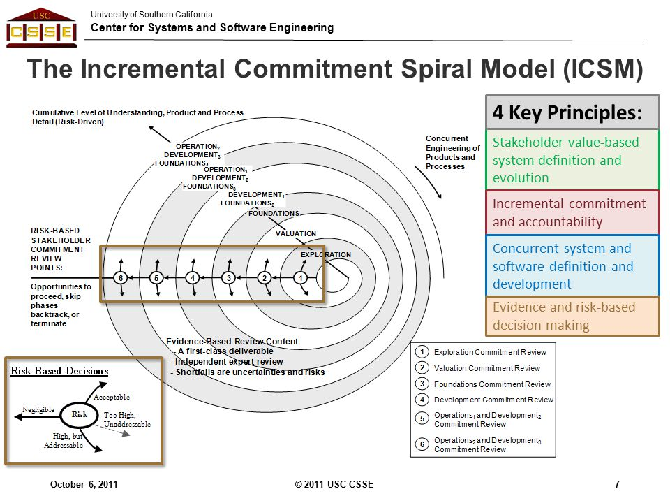 University of Southern California Center for Systems and Software Engineering The Incremental Commitment Spiral Model (ICSM) 7 Stakeholder value-based system definition and evolution Incremental commitment and accountability Concurrent system and software definition and development Evidence and risk-based decision making 4 Key Principles: October 6, 2011© 2011 USC-CSSE