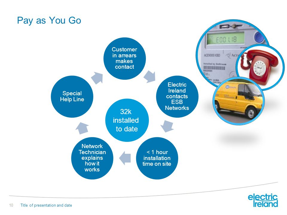 Pay as You Go Customer in arrears makes contact Electric Ireland contacts ESB Networks < 1 hour installation time on site Network Technician explains
