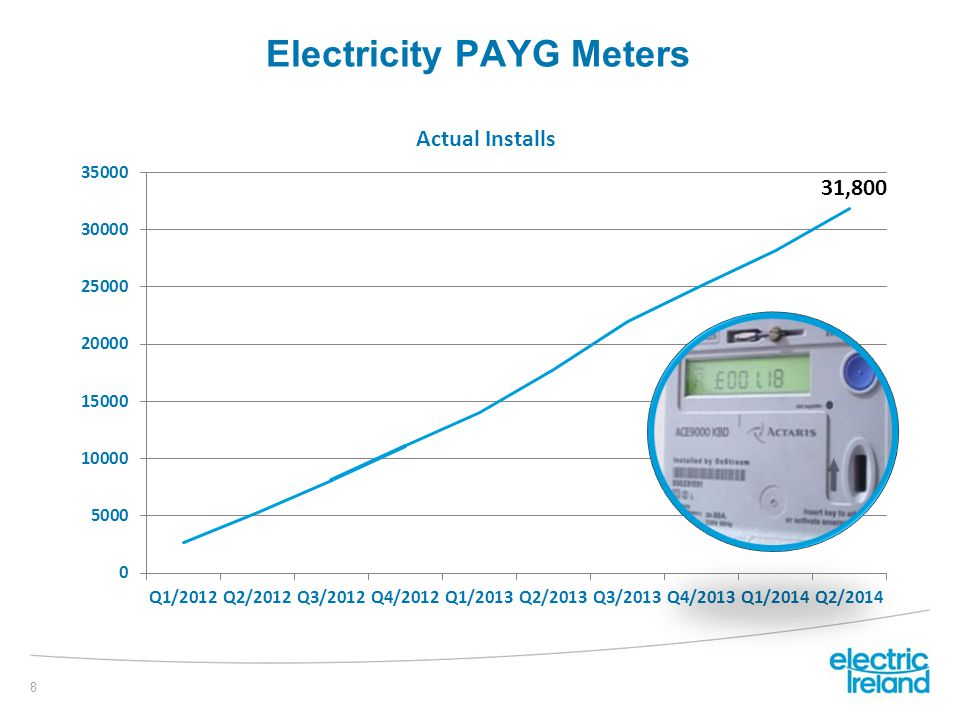 Electricity PAYG Meters 8