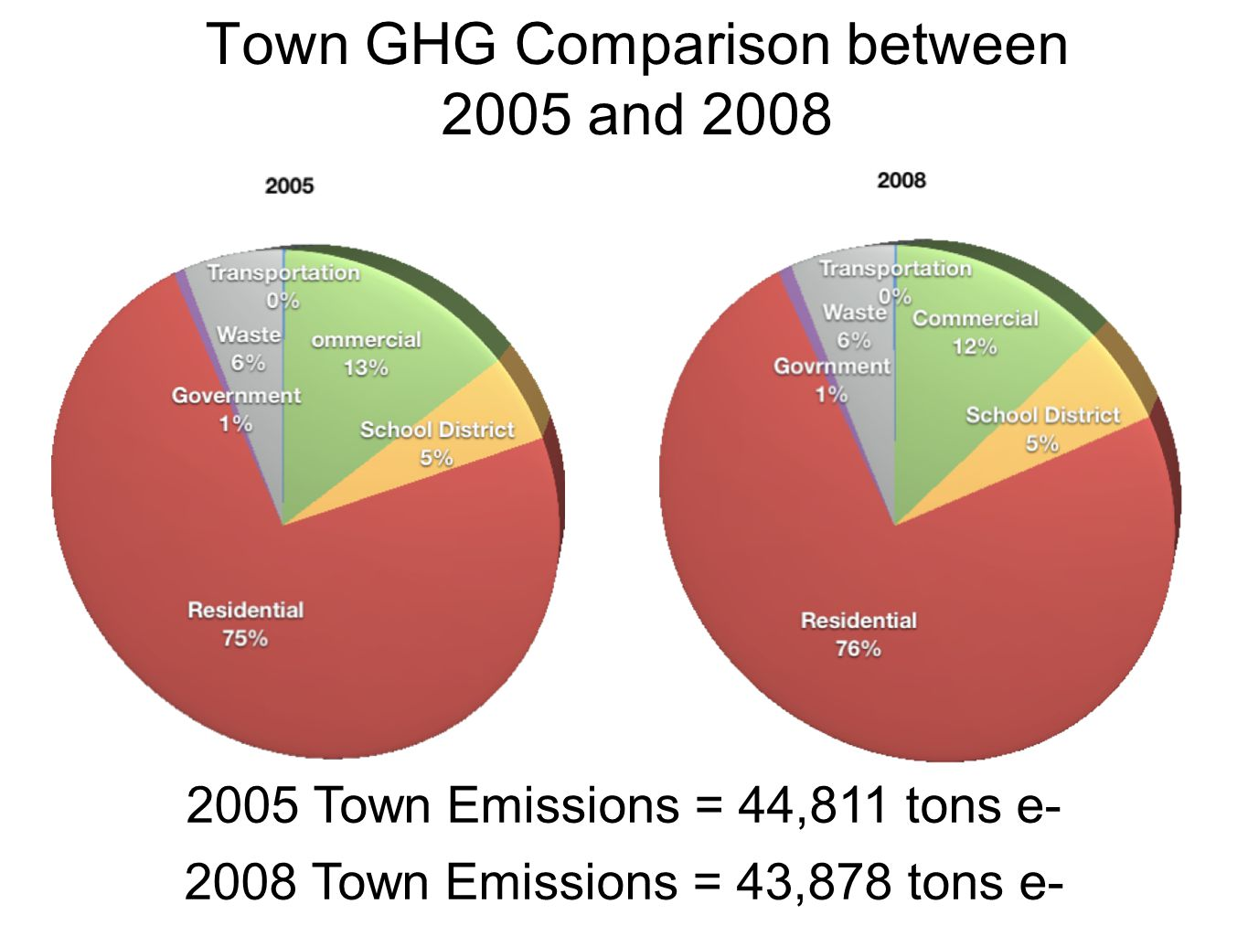 Town GHG Comparison between 2005 and 2008 C 2008 Town Emissions = 43,878 tons e- 2005 Town Emissions = 44,811 tons e-