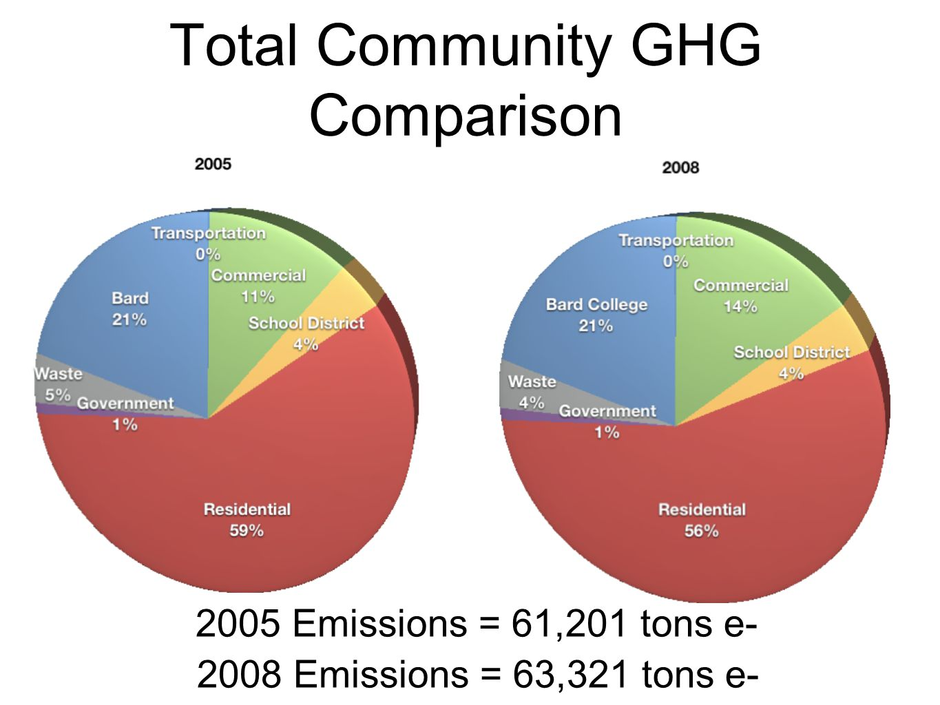 Total Community GHG Comparison 2008 Emissions = 63,321 tons e- 2005 Emissions = 61,201 tons e-