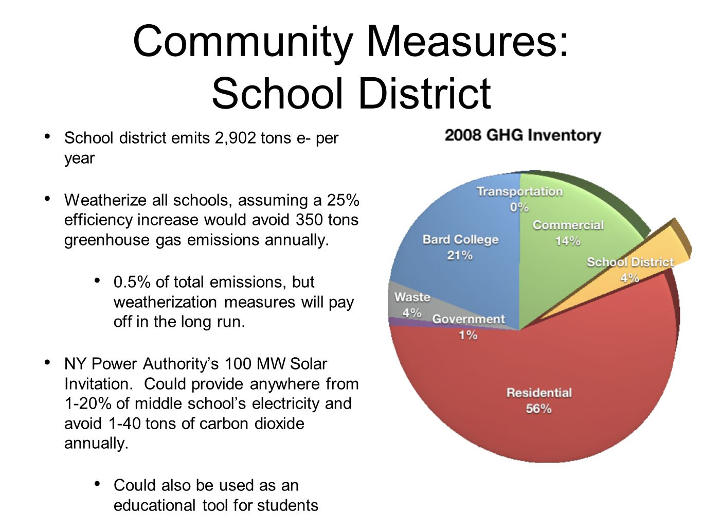 Community Measures: School District School district emits 2,902 tons e- per year Weatherize all schools, assuming a 25% efficiency increase would avoid 350 tons greenhouse gas emissions annually.
