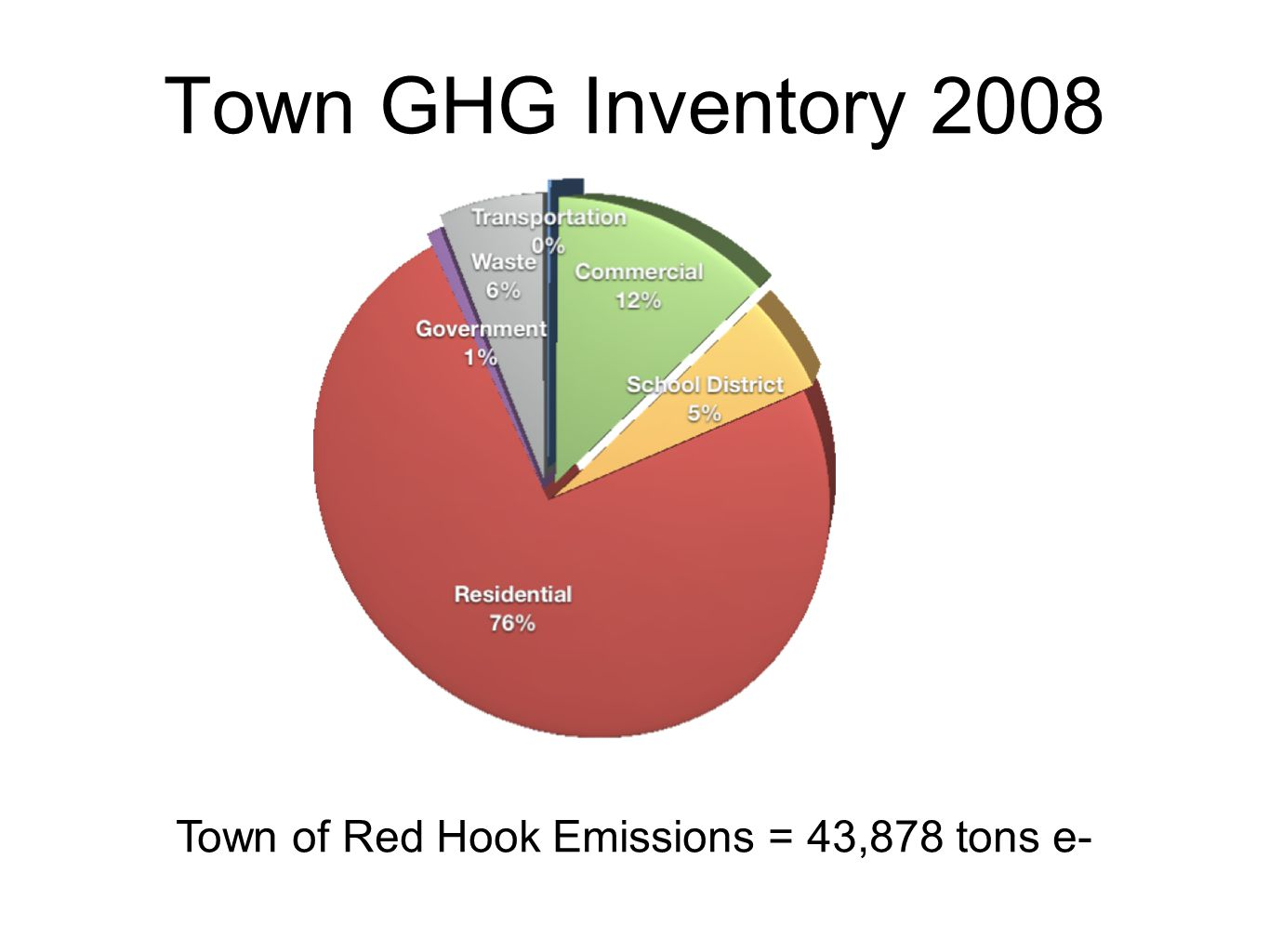 Town GHG Inventory 2008 Town of Red Hook Emissions = 43,878 tons e-