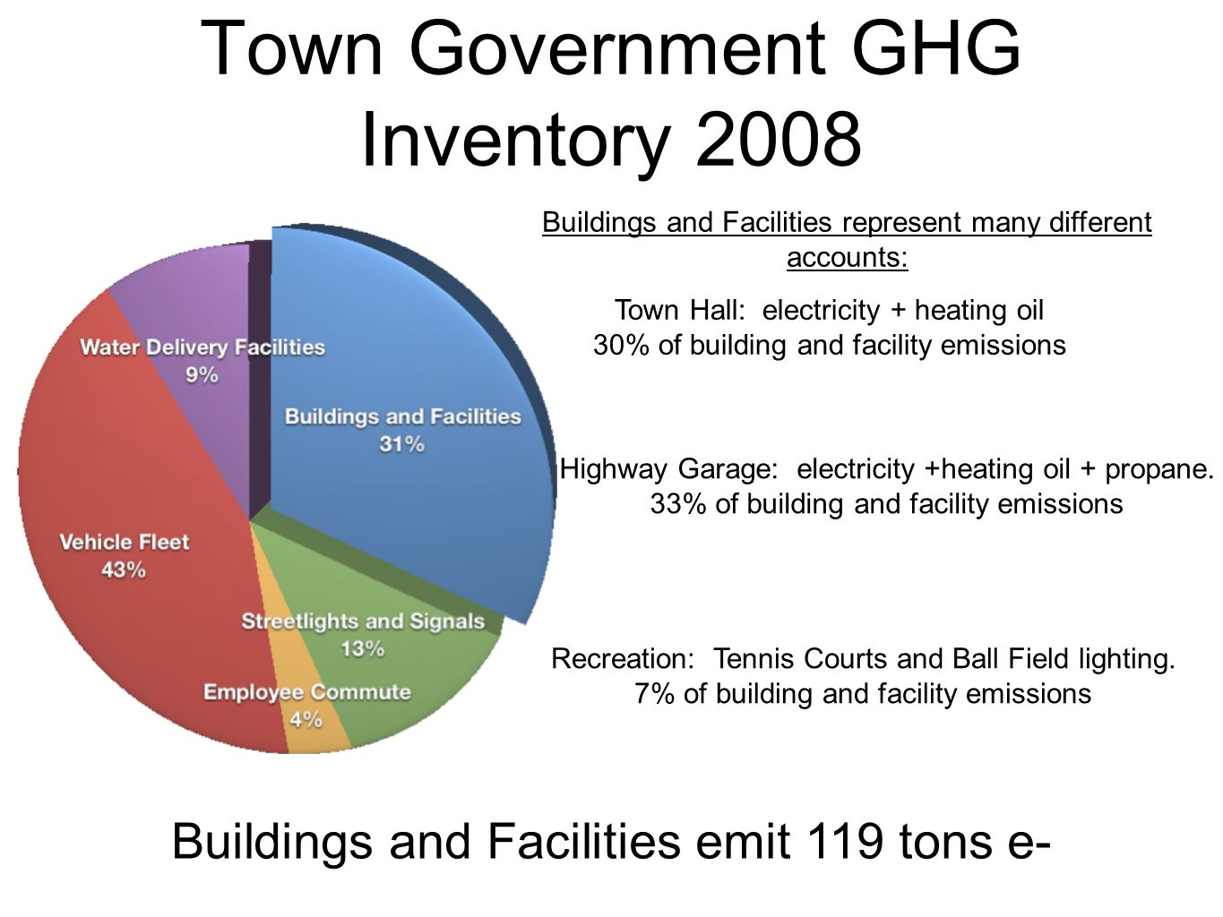 Town Government GHG Inventory 2008 Buildings and Facilities represent many different accounts: Town Hall: electricity + heating oil 30% of building and facility emissions Highway Garage: electricity +heating oil + propane.
