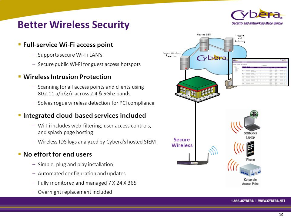 10 Better Wireless Security  Full-service Wi-Fi access point –Supports secure Wi-Fi LAN's –Secure public Wi-Fi for guest access hotspots  Wireless Intrusion Protection –Scanning for all access points and clients using 802.11 a/b/g/n across 2.4 & 5Ghz bands –Solves rogue wireless detection for PCI compliance  Integrated cloud-based services included –Wi-Fi includes web-filtering, user access controls, and splash page hosting –Wireless IDS logs analyzed by Cybera's hosted SIEM  No effort for end users –Simple, plug and play installation –Automated configuration and updates –Fully monitored and managed 7 X 24 X 365 –Overnight replacement included Secure Wireless Rogue Wireless Detection Logging and Archiving Hosted SIEM