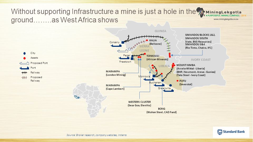 Without supporting Infrastructure a mine is just a hole in the ground……..as West Africa shows Port City Railway Proposed Port Proposed Railway Assets
