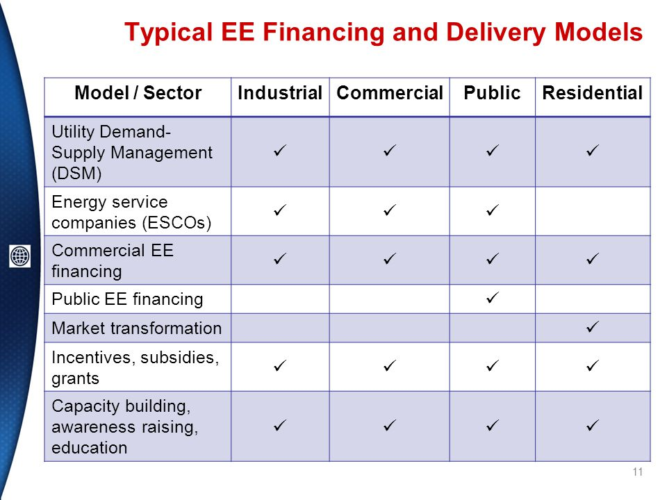 Typical EE Financing and Delivery Models Model / SectorIndustrialCommercialPublicResidential Utility Demand- Supply Management (DSM) Energy service companies (ESCOs) Commercial EE financing Public EE financing Market transformation Incentives, subsidies, grants Capacity building, awareness raising, education 11