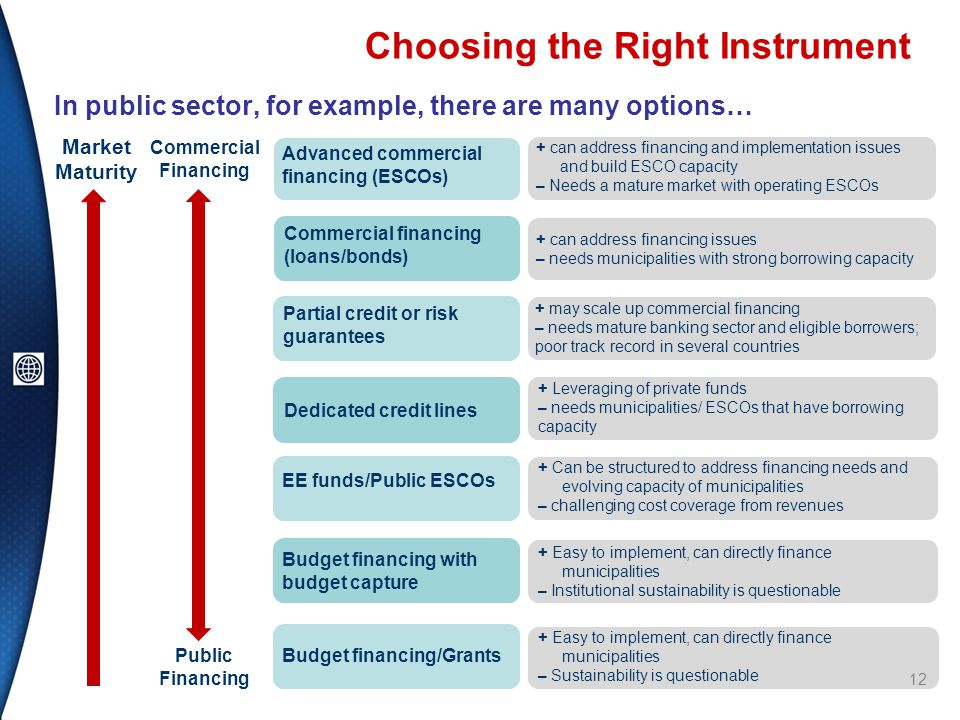 Choosing the Right Instrument In public sector, for example, there are many options… Market Maturity Commercial Financing Public Financing Advanced commercial financing (ESCOs) Commercial financing (loans/bonds) Partial credit or risk guarantees Dedicated credit lines EE funds/Public ESCOs Budget financing with budget capture Budget financing/Grants + Easy to implement, can directly finance municipalities – Institutional sustainability is questionable + Can be structured to address financing needs and evolving capacity of municipalities – challenging cost coverage from revenues + Leveraging of private funds – needs municipalities/ ESCOs that have borrowing capacity + Easy to implement, can directly finance municipalities – Sustainability is questionable + may scale up commercial financing – needs mature banking sector and eligible borrowers; poor track record in several countries + can address financing issues – needs municipalities with strong borrowing capacity + can address financing and implementation issues and build ESCO capacity – Needs a mature market with operating ESCOs 12