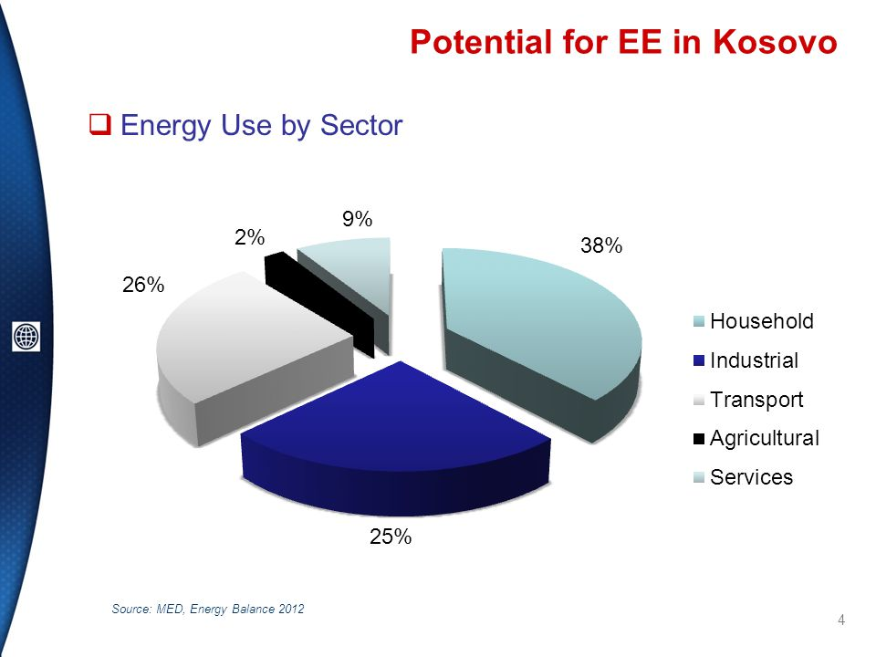 Potential for EE in Kosovo  Energy Use by Sector 4 Source: MED, Energy Balance 2012