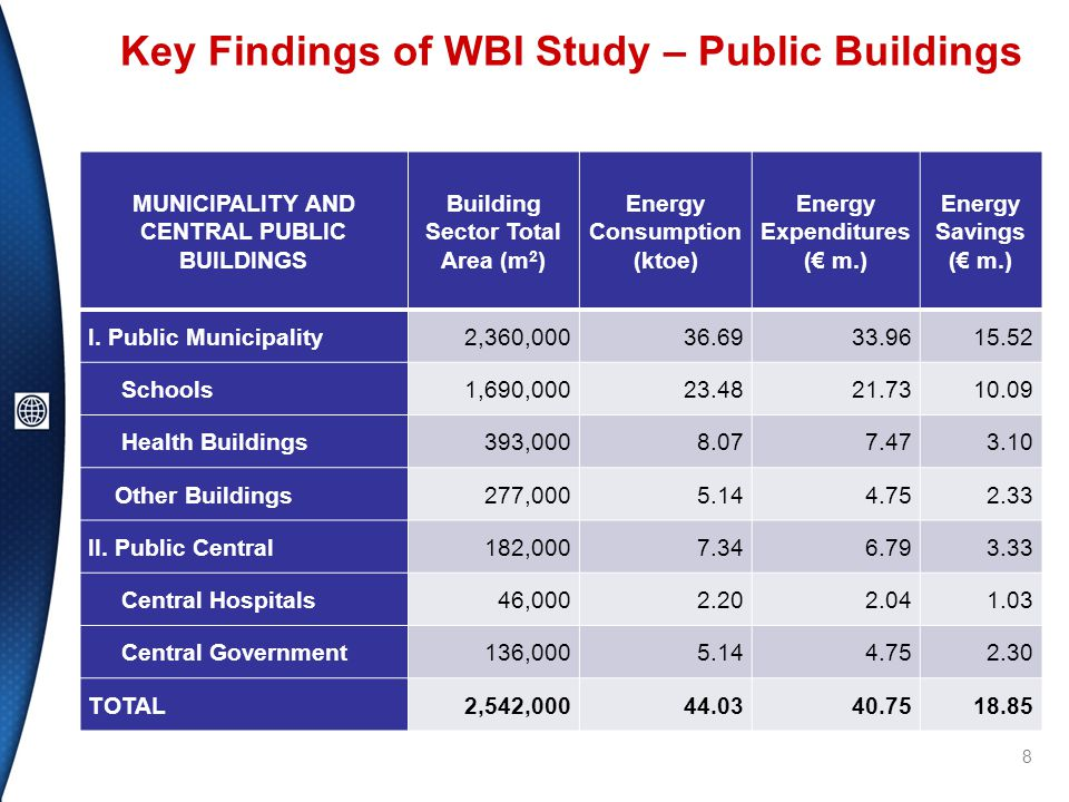 Key Findings of WBI Study – Public Buildings 8 MUNICIPALITY AND CENTRAL PUBLIC BUILDINGS Building Sector Total Area (m 2 ) Energy Consumption (ktoe) Energy Expenditures (€ m.) Energy Savings (€ m.) I.