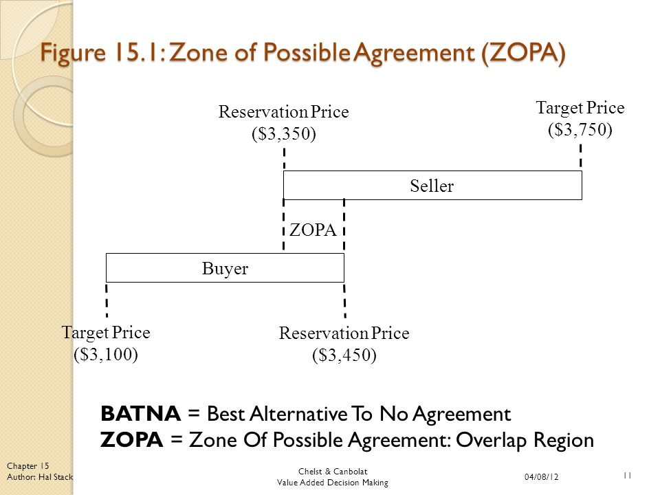 Chelst & Canbolat Value Added Decision Making 04/08/12 11 Chapter 15 Author: Hal Stack Figure 15.1: Zone of Possible Agreement (ZOPA) Buyer Seller Target Price ($3,100) Target Price ($3,750) Reservation Price ($3,450) Reservation Price ($3,350) ZOPA BATNA = Best Alternative To No Agreement ZOPA = Zone Of Possible Agreement: Overlap Region