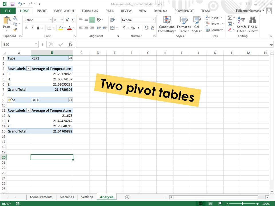 Two pivot tables
