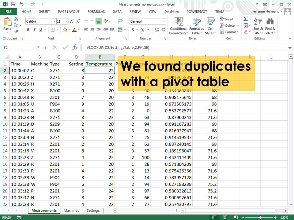 We found duplicates with a pivot table