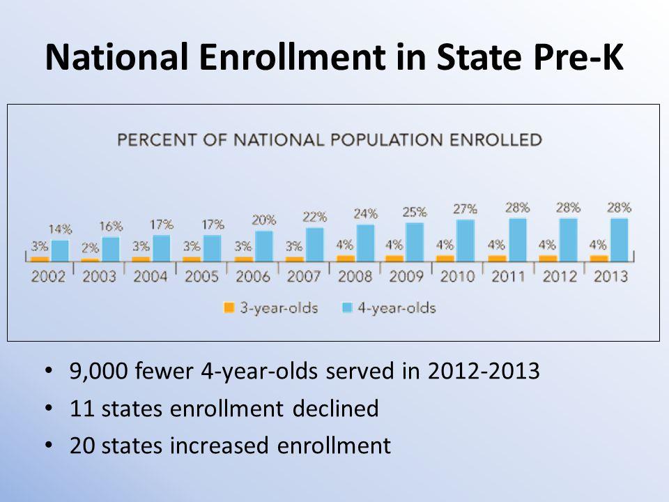 National Enrollment in State Pre-K 9,000 fewer 4-year-olds served in 2012-2013 11 states enrollment declined 20 states increased enrollment