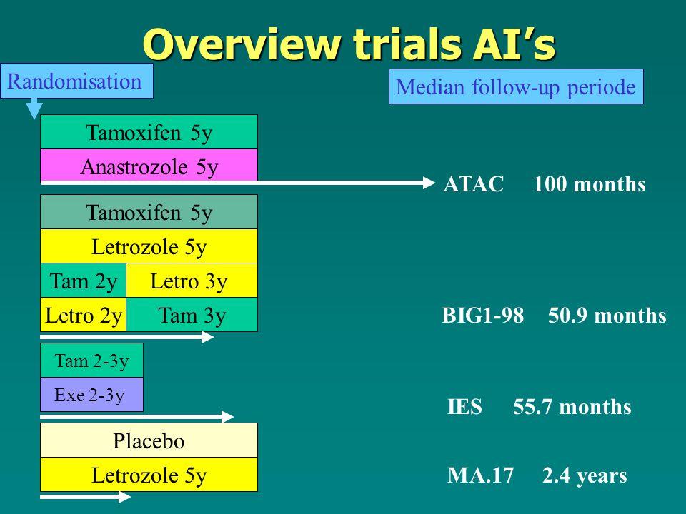 Overview trials AI's Randomisation Median follow-up periode Tamoxifen 5y Anastrozole 5y Tam 2-3y Exe 2-3y Tamoxifen 5y Letrozole 5y Letro 3yTam 2y Letro 2yTam 3y ATAC 100 months BIG1-98 50.9 months IES 55.7 months Letrozole 5y Placebo MA.17 2.4 years