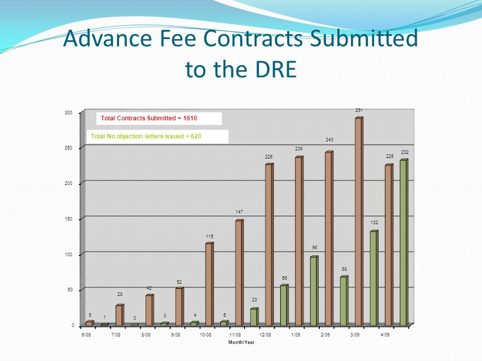 Advance Fee Contracts Submitted to the DRE 0 50 100 150 200 250 300 6/087/088/089/0810/0811/0812/081/092/093/094/09 5 1 28 0 42 3 52 4 115 5 147 23 226 56 236 96 243 68 291 132 225 232 Month/Year Total Contracts Submitted = 1610 Total No objection letters issued = 620