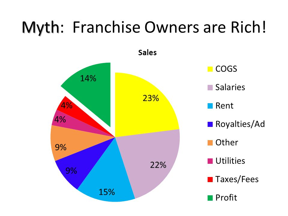 Myth Myth: Franchise Owners are Rich!