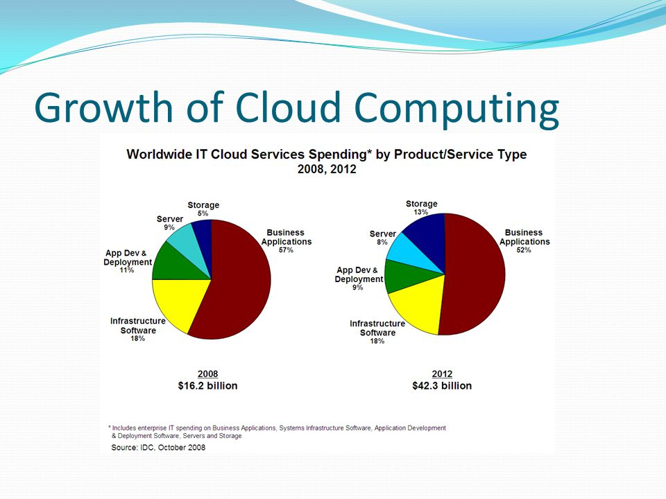 Growth of Cloud Computing