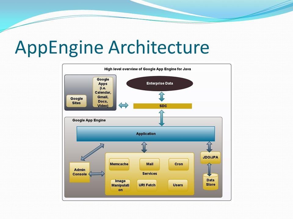 AppEngine Architecture