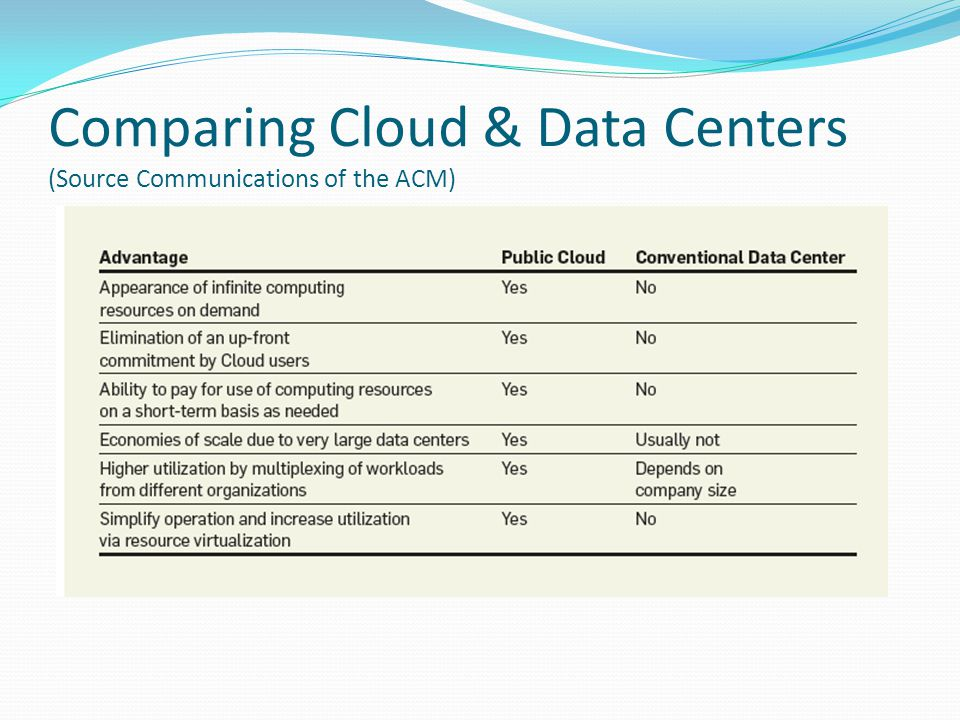 What is Spatial Cloud Computing SC2.