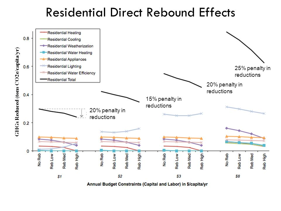 Residential Direct Rebound Effects GHGs Reduced (tons CO2e/capita/yr) 20% penalty in reductions 15% penalty in reductions 20% penalty in reductions 25% penalty in reductions