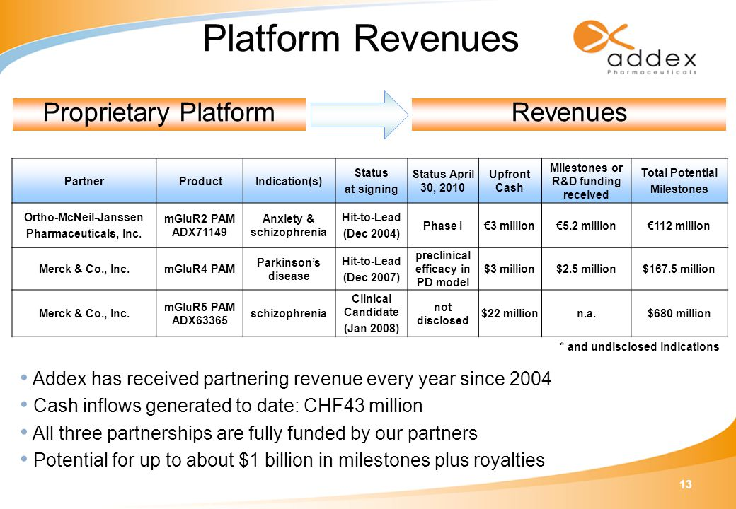 13 Platform Revenues Partner ProductIndication(s) Status at signing Status April 30, 2010 Upfront Cash Milestones or R&D funding received Total Potential Milestones Ortho-McNeil-Janssen Pharmaceuticals, Inc.