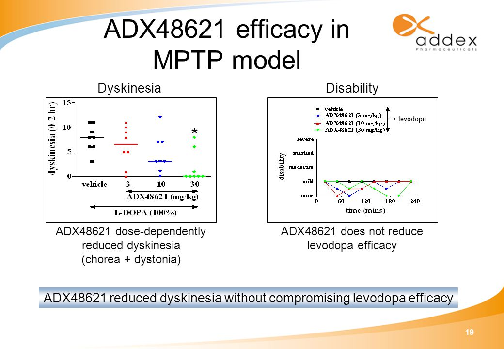 19 ADX48621 reduced dyskinesia without compromising levodopa efficacy ADX48621 dose-dependently reduced dyskinesia (chorea + dystonia) Dyskinesia ADX4